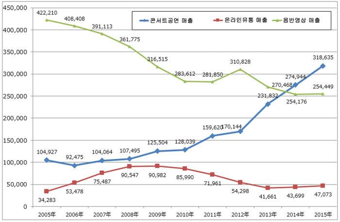 라쿠텐증권 '일본 음악산업 보고서'(2016년12월)