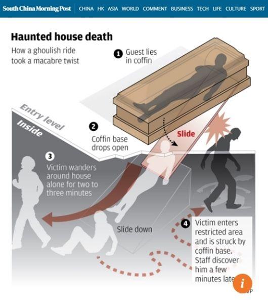 귀신의 집 관 뚜껑에 맞아 사망한 학생