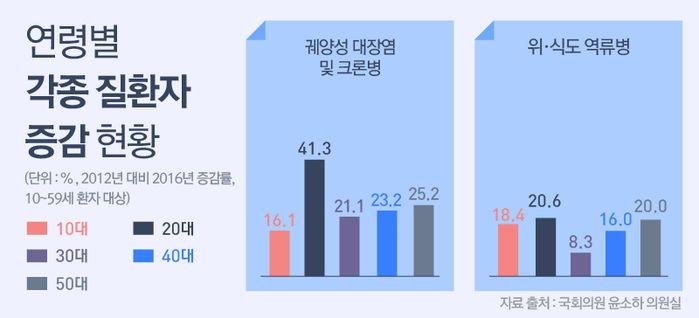 *그래픽 건강보험심사평가원 의료통계정보 자료 (2012년~2016년 / 10~59세 환자 대상)//