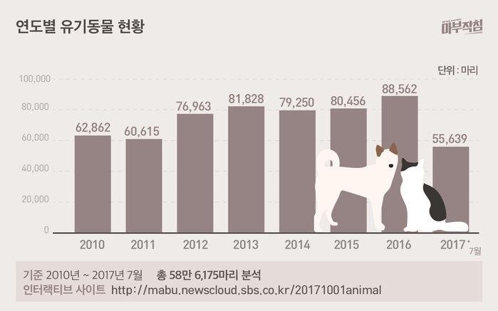 [마부작침] 유기동물 그래프_연도별 유기동물 현황