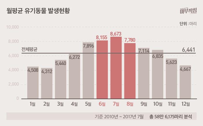 [마부작침] 유기동물 그래프_월평균 유기동물 발생현황