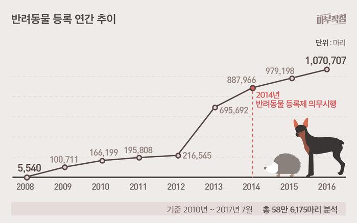 [마부작침] 유기동물 그래프_반려동물 등록 연간추이