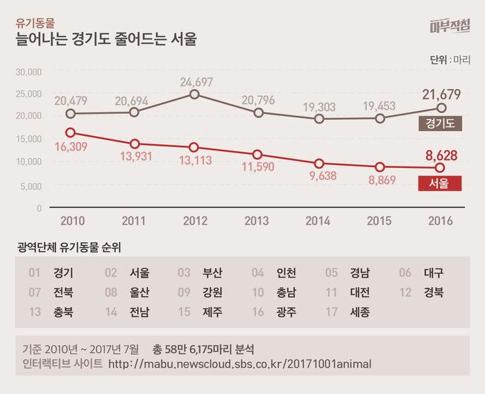 [마부작침] 유기동물 그래프_유기동물 늘어나는 경기도 줄어드는 서울