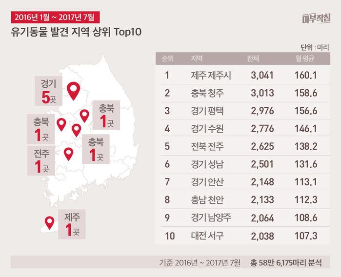 [마부작침] 유기동물 그래프_유기동물 발견지역 상위 top10