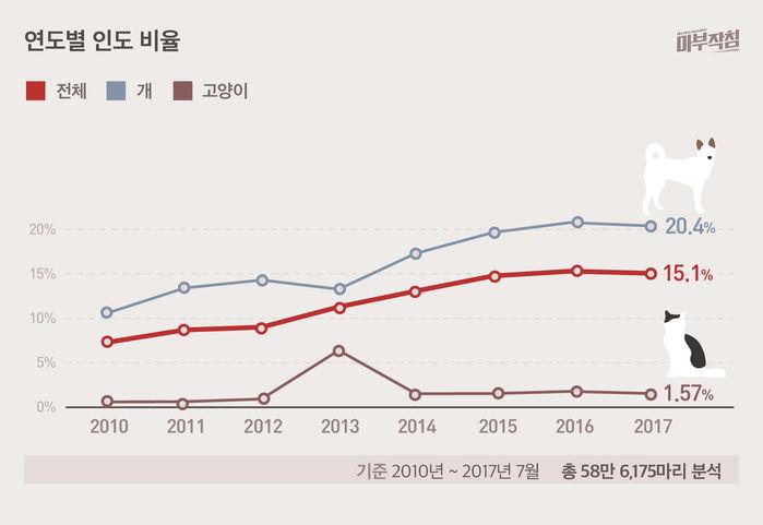[마부작침] 유기동물 그래프_연도별 인도 비율