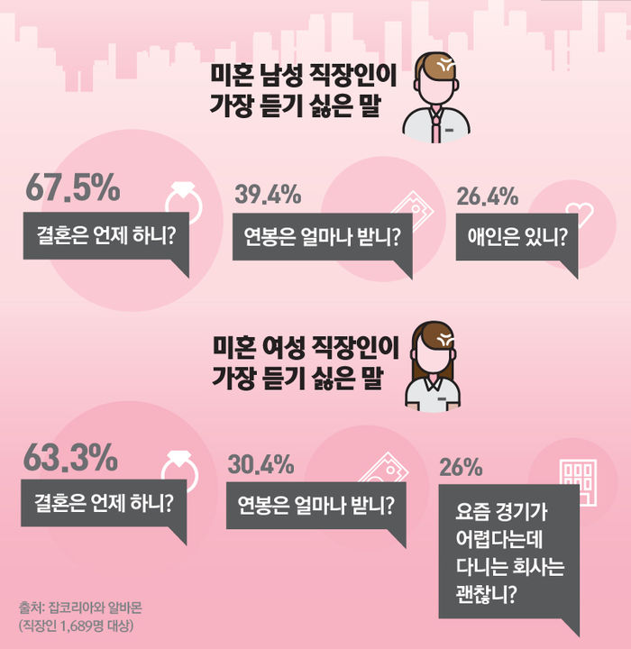 *그래픽 미혼 남성 직장인이 가장 듣기 싫은 말 '결혼은 언제 하니?'(67.5%), '연봉은 얼마나 받니?'(39.4%), '애인은 있니?'(26.4%) 미혼 여성 직장인이 가장 듣기 싫은 말 '결혼은 언제 하니?'(63.3%)를 꼽았다. 연봉은 얼마 받니?'(30.4%), '요즘 경기가 어렵다는데 다니는 회사는 괜찮니?'(26%)