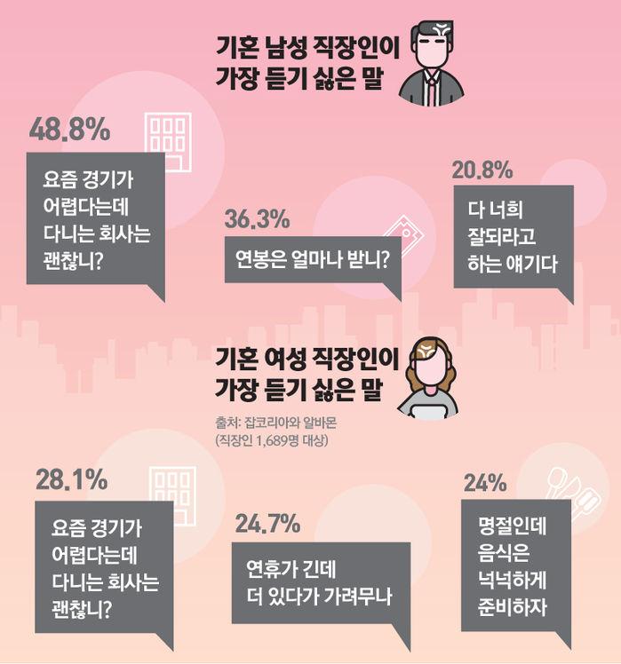 *그래픽 기혼 남성 직장인이 가장 듣기 싫은 말 '요즘 경기가 어렵다는데 다니는 회사는 괜찮니?'(48.8%), '연봉은 얼마나 받니?'(36.3%), '다 너희 잘되라고 하는 얘기다'(20.8%) 기혼 여성 직장인이 가장 듣기 싫은 말 '요즘 경기가 어렵다는데 다니는 회사는 괜찮니?'(28.1%), '연휴가 긴 데 더 있다가 가려무나'(24.7%), '명절인데 음식은 넉넉하게 준비하자'(24%)