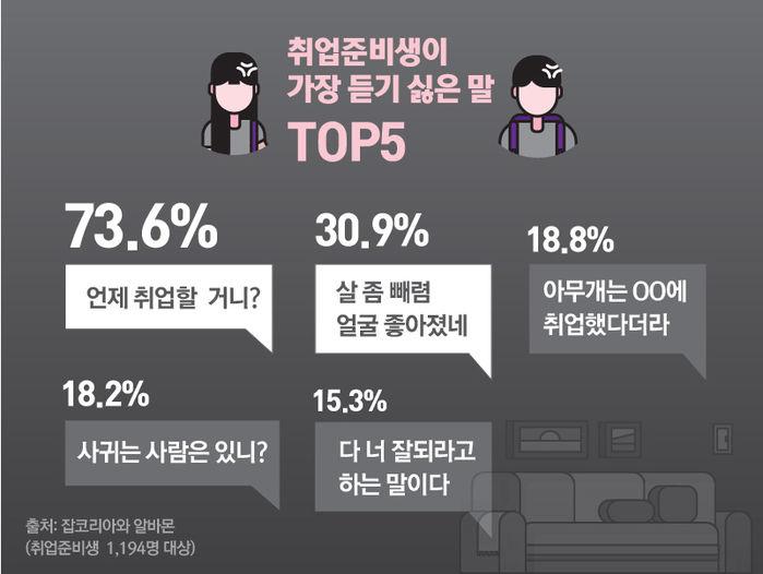 *취업준비생이 가장 듣기 싫은 말 TOP5 '언제 취업할 거니?'(73.6%) '살 좀 빼렴·얼굴 좋아졌네'(30.9%) '아무개는 OO에 취업했다더라'(18.8%) '사귀는 사람은 있니?'(18.2%) '다 너 잘되라고 하는 말이다'(15.3%)