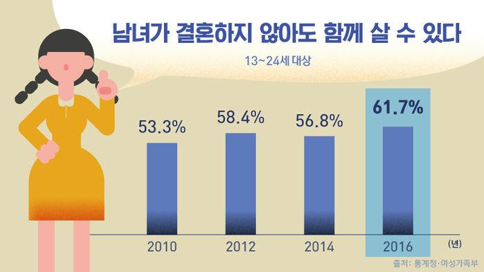 *그래픽 <남녀가 결혼하지 않아도 함께 살 수 있다> 13~24세 대상 출처: 통계청·여성가족부 2010년 53.3% / 2012년 58.4% / 2014년 56.8% / 2016년 61.7%