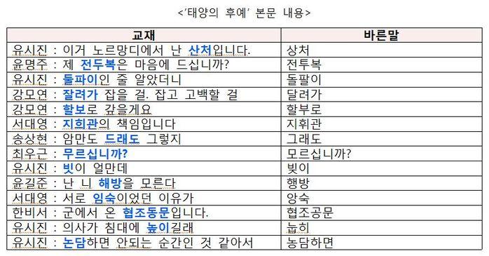 [취재파일] '벌그때'? '친맥'? 엉터리 한국 교재 왜?