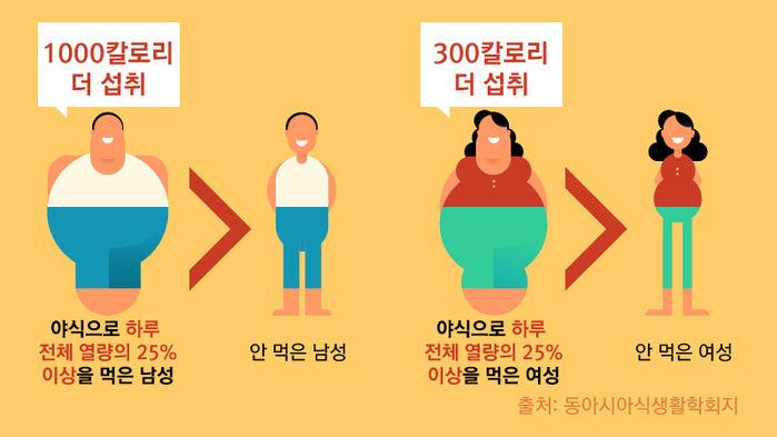 *그래픽 야식으로 하루 전체 열량의 25% 이상을 먹은 남성(1000칼로리 더 섭취) > 안 먹은 남성 야식으로 하루 전체 열량의 25% 이상을 먹은 여성(300칼로리 더 섭취) > 안 먹은 여성 출처: 동아시아식생활학회지 //