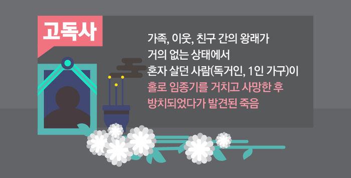 *그래픽 <고독사 정의> 고독사란 가족, 이웃, 친구 간의 왕래가 거의 없는 상태에서 혼자 살던 사람(독거인, 1인 가구)이 홀로 임종기를 거치고 사망한 후 방치되었다가 발견된 죽음 출처: 서울시복지재단 '서울시 고독사 실태파악 및 지원 방안 연구' //