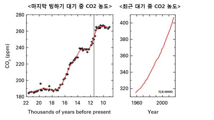 대기 중 이산화탄소 농도 (자료=WMO)