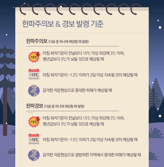 한파주의보&경보 발령기준