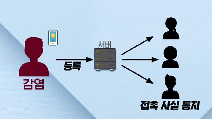 일본 밀접 접촉자 탐지 앱 코코아