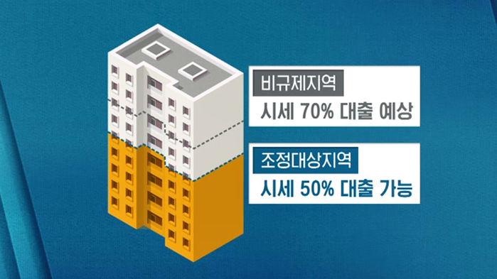 부동산 담보대출