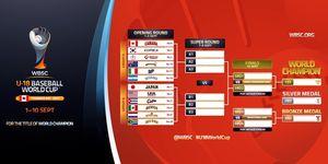 한국, U-18 야구월드컵 'A조' 편성…캐나다 등 한 조