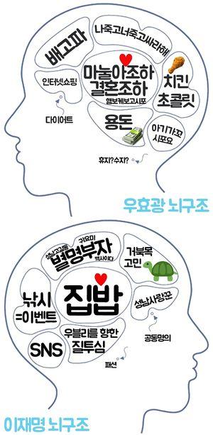 '우효광은 결혼조하-이재명은 집밥'…너는내운명 뇌구조 공개