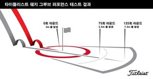 [정보] 타이틀리스트, 보키 웨지 그루브 퍼포먼스 테스트 공개