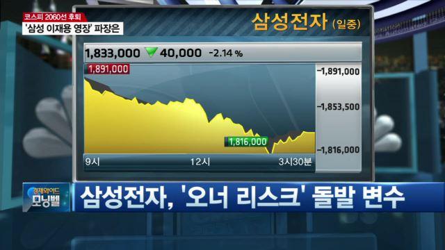 이재용 구속영장 청구에 그룹주 '긴장'…투자 전략은?