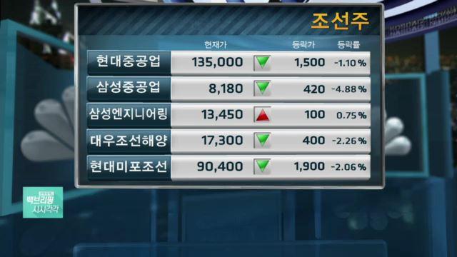 삼성중공업, '내년 적자' 발표 여파에 52주 신저가