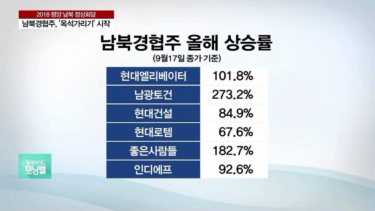 남북경협주 '옥석 가리기' 시작…투자 전략은?
