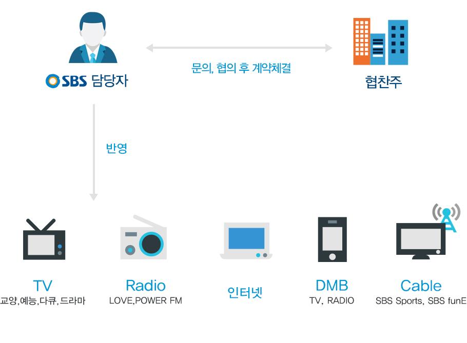 SBS 협찬 참여방법 설명 이미지 하단내용 참고