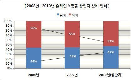 20 30대 남성 온라인 쇼핑몰 창업 열풍