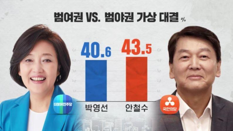 [여론조사] 서울 보선 가상 대결, 박영선 40.6 % vs 안철수 43.5 %